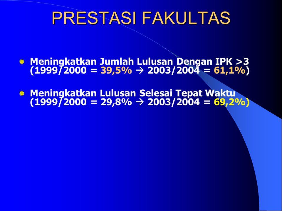 PRESTASI FAKULTAS Meningkatkan Jumlah Lulusan Dengan IPK >3 (1999/2000 = 39,5%  2003/2004 = 61,1%)