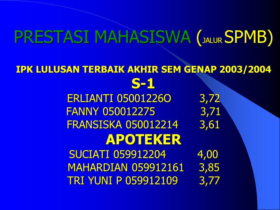 PRESTASI MAHASISWA (JALUR SPMB) IPK LULUSAN TERBAIK AKHIR SEM GENAP 2003/2004 S-1 ERLIANTI 05001226O 3,72 FANNY 050012275 3,71 FRANSISKA 050012214 3,61 APOTEKER SUCIATI 059912204 4,00 MAHARDIAN 059912161 3,85 TRI YUNI P 059912109 3,77