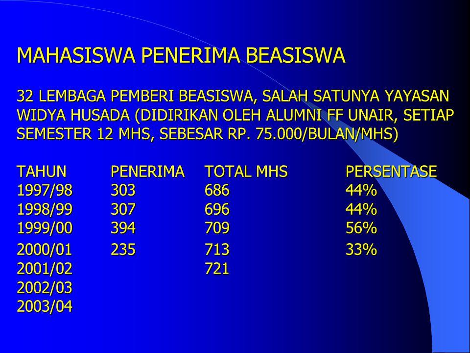 MAHASISWA PENERIMA BEASISWA 32 LEMBAGA PEMBERI BEASISWA, SALAH SATUNYA YAYASAN WIDYA HUSADA (DIDIRIKAN OLEH ALUMNI FF UNAIR, SETIAP SEMESTER 12 MHS, SEBESAR RP.