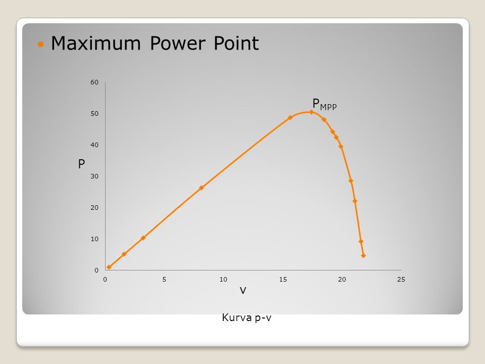 Maximum Power Point Kurva p-v PMPP P v