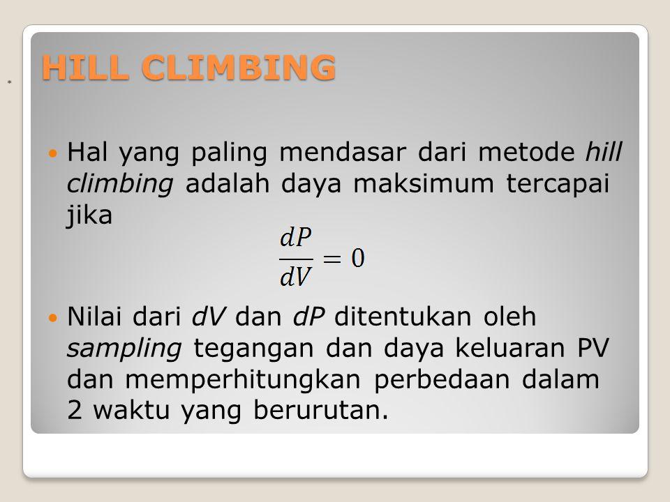 HILL CLIMBING * Hal yang paling mendasar dari metode hill climbing adalah daya maksimum tercapai jika.