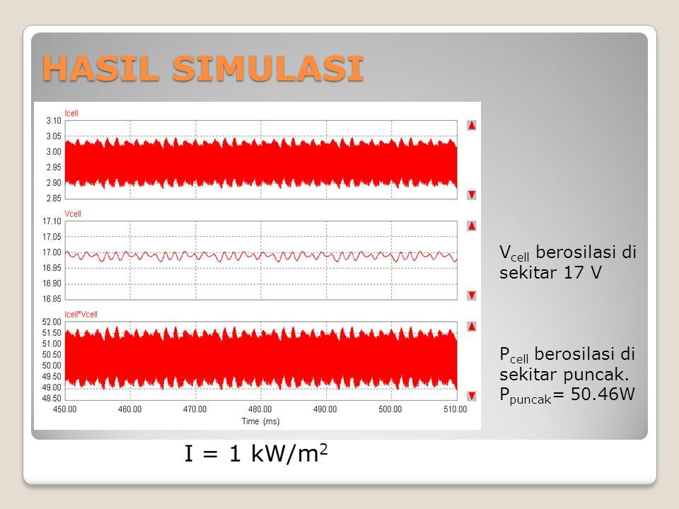 HASIL SIMULASI I = 1 kW/m2 Vcell berosilasi di sekitar 17 V
