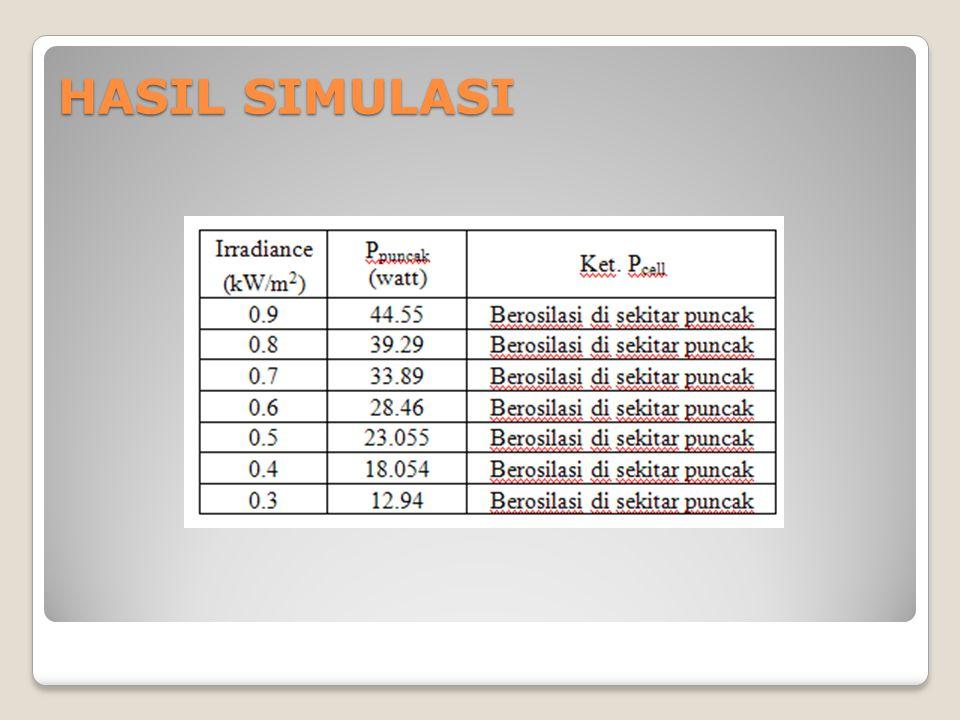 HASIL SIMULASI