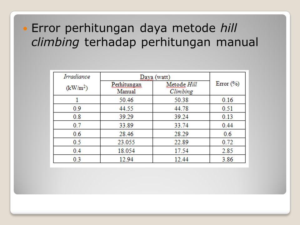 Error perhitungan daya metode hill climbing terhadap perhitungan manual