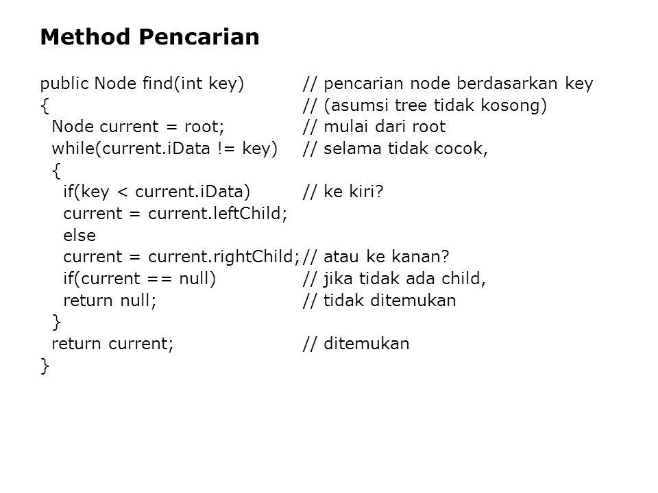 Method Pencarian public Node find(int key) // pencarian node berdasarkan key. { // (asumsi tree tidak kosong)