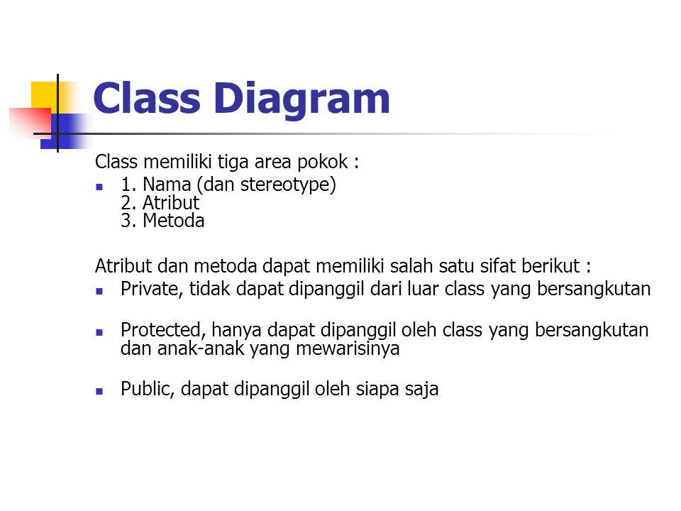 Class Diagram Class memiliki tiga area pokok :