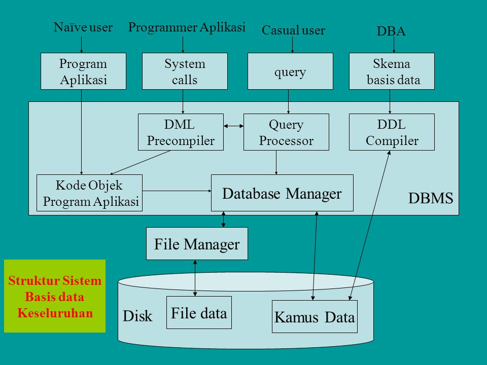 DBMS Database Manager File Manager Disk File data Kamus Data