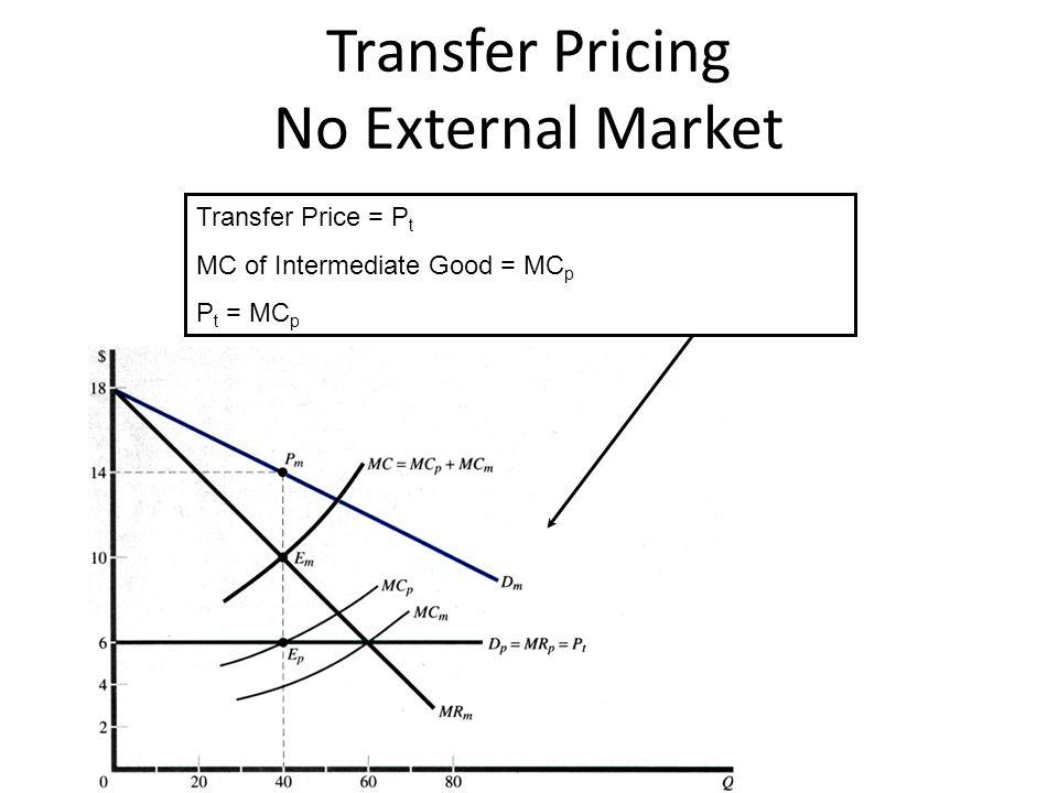 Transfer Pricing No External Market