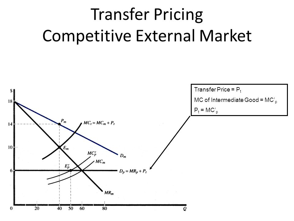 Transfer Pricing Competitive External Market