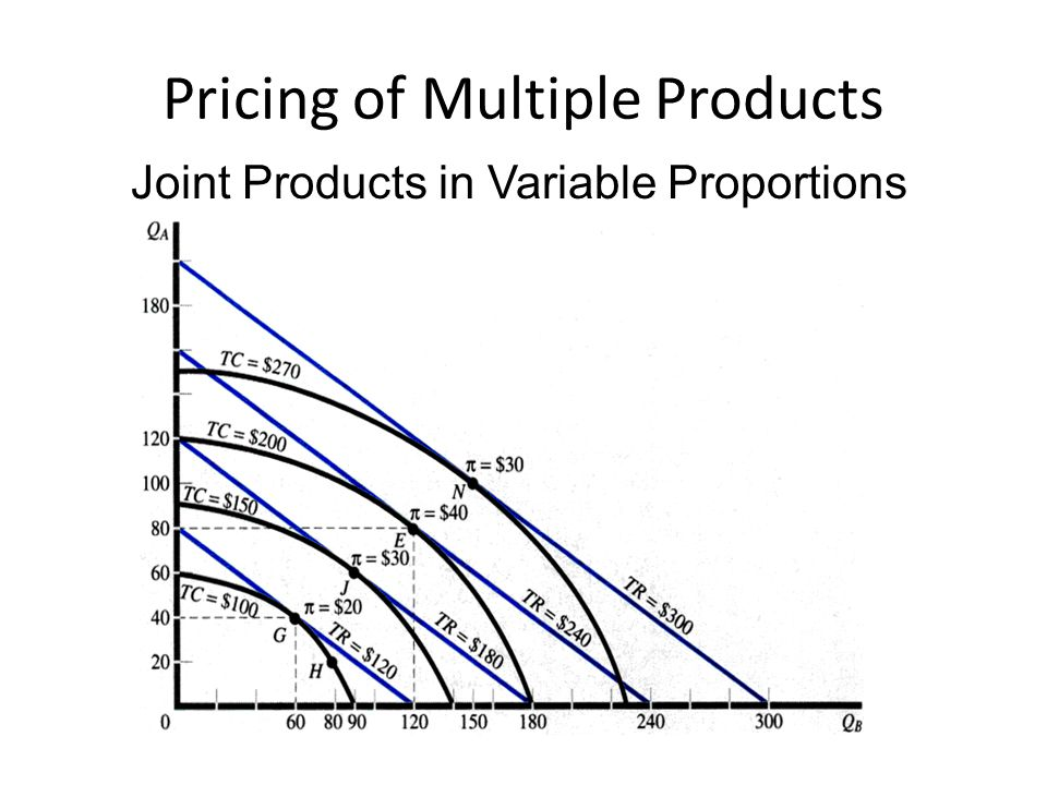 Pricing of Multiple Products