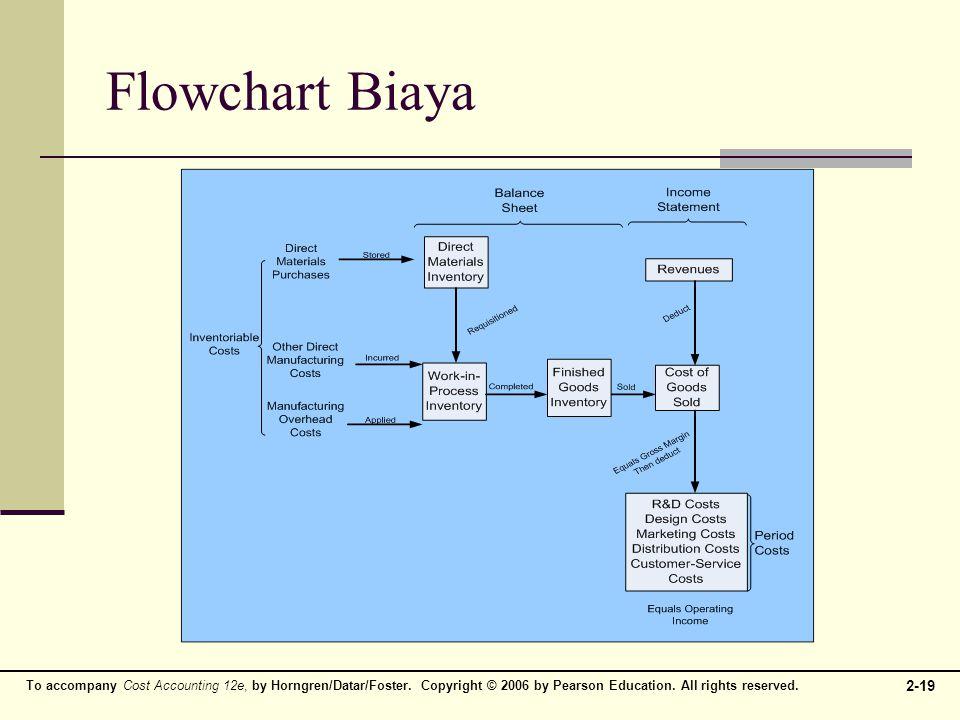 Flowchart Biaya
