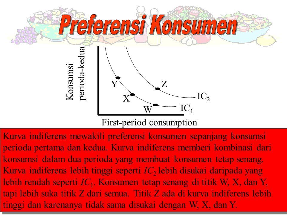 Preferensi Konsumen perioda-kedua Konsumsi Y Z IC2 X W IC1