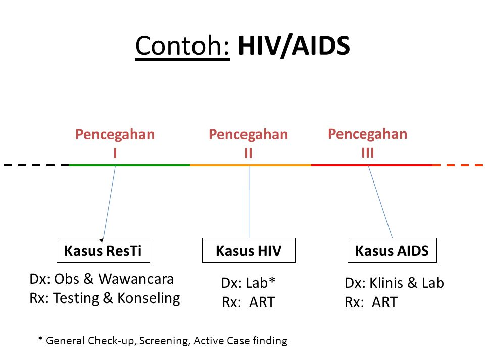 Contoh: HIV/AIDS Pencegahan I Pencegahan II Pencegahan III Kasus ResTi