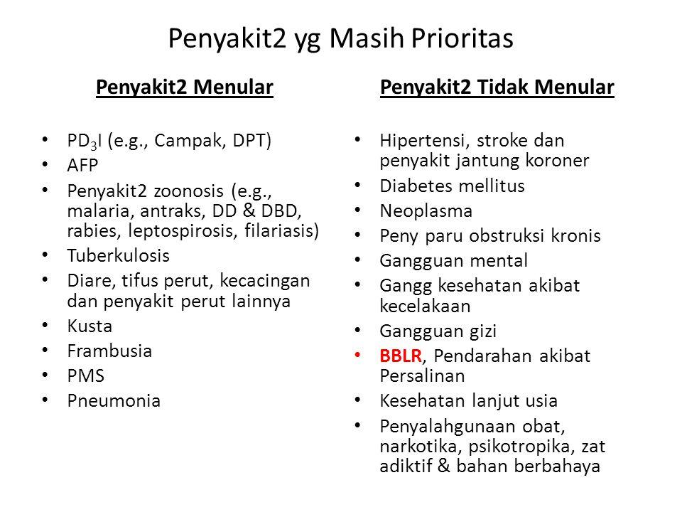 Penyakit2 yg Masih Prioritas