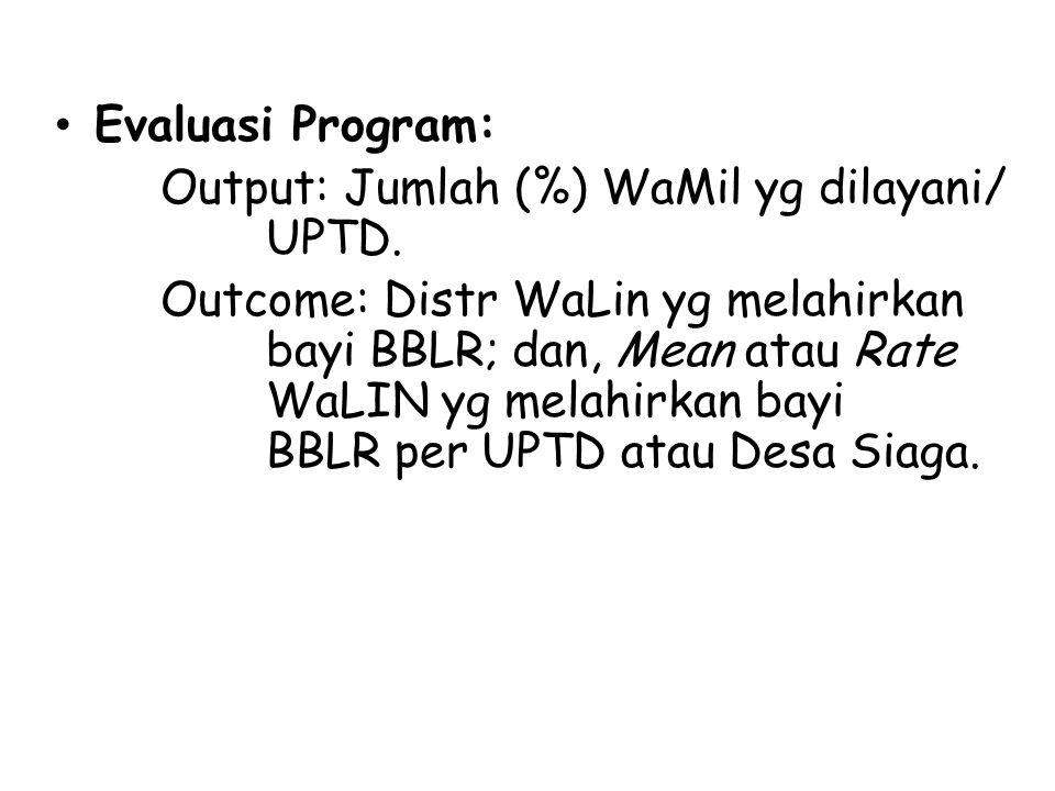 Evaluasi Program: Output: Jumlah (%) WaMil yg dilayani/ UPTD.