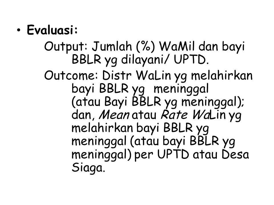 Evaluasi: Output: Jumlah (%) WaMil dan bayi BBLR yg dilayani/ UPTD.