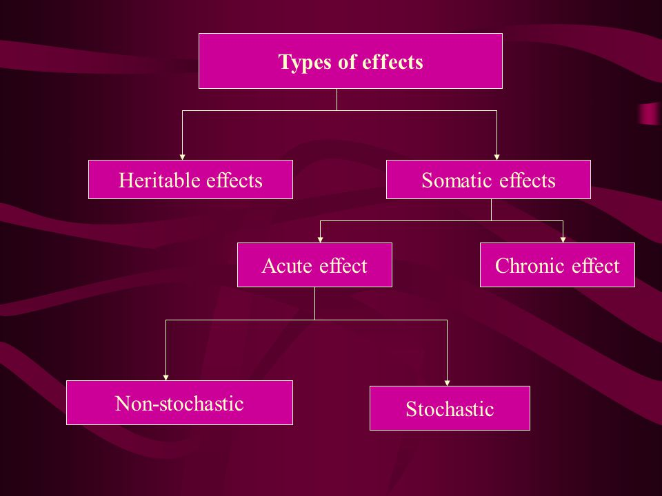 Types of effects Heritable effects. Somatic effects. Acute effect. Chronic effect. Non-stochastic.