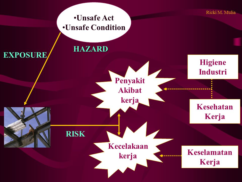Unsafe Act Unsafe Condition HAZARD EXPOSURE Higiene Industri Penyakit
