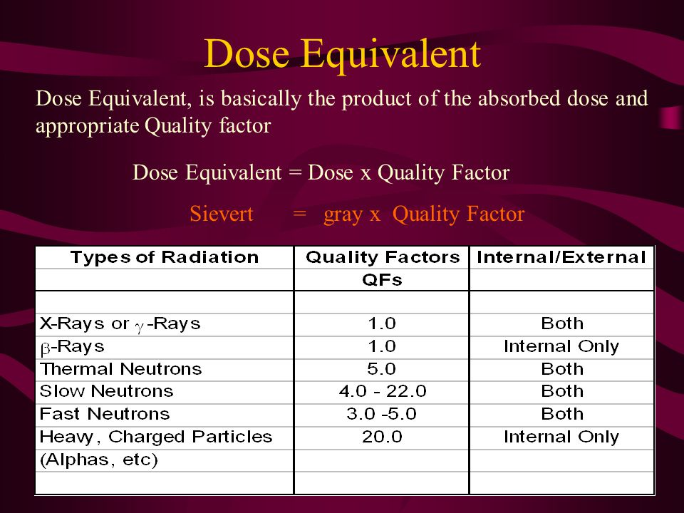 Dose Equivalent Dose Equivalent, is basically the product of the absorbed dose and appropriate Quality factor.