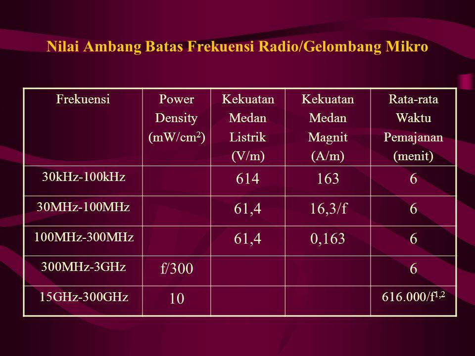 Nilai Ambang Batas Frekuensi Radio/Gelombang Mikro