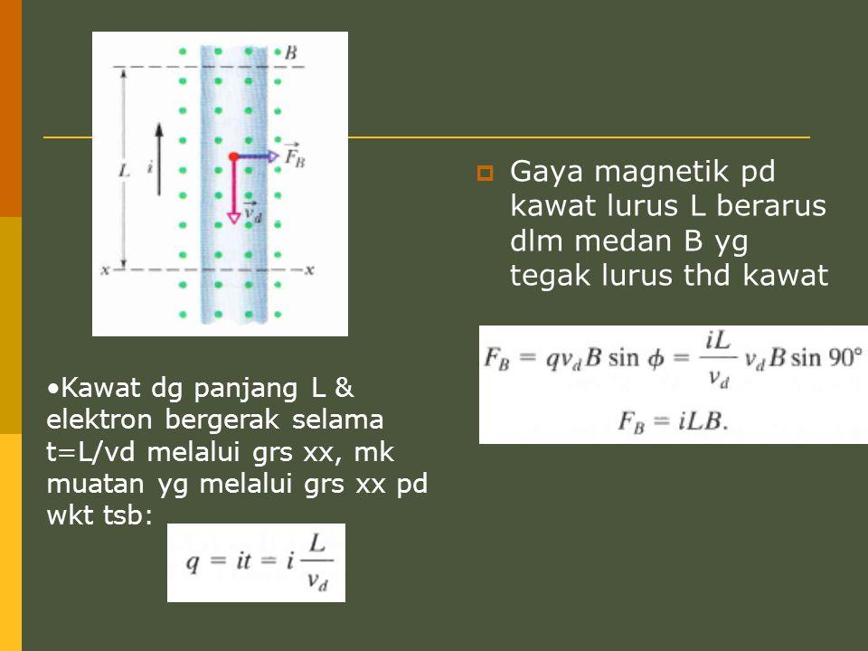 Gaya magnetik pd kawat lurus L berarus dlm medan B yg tegak lurus thd kawat
