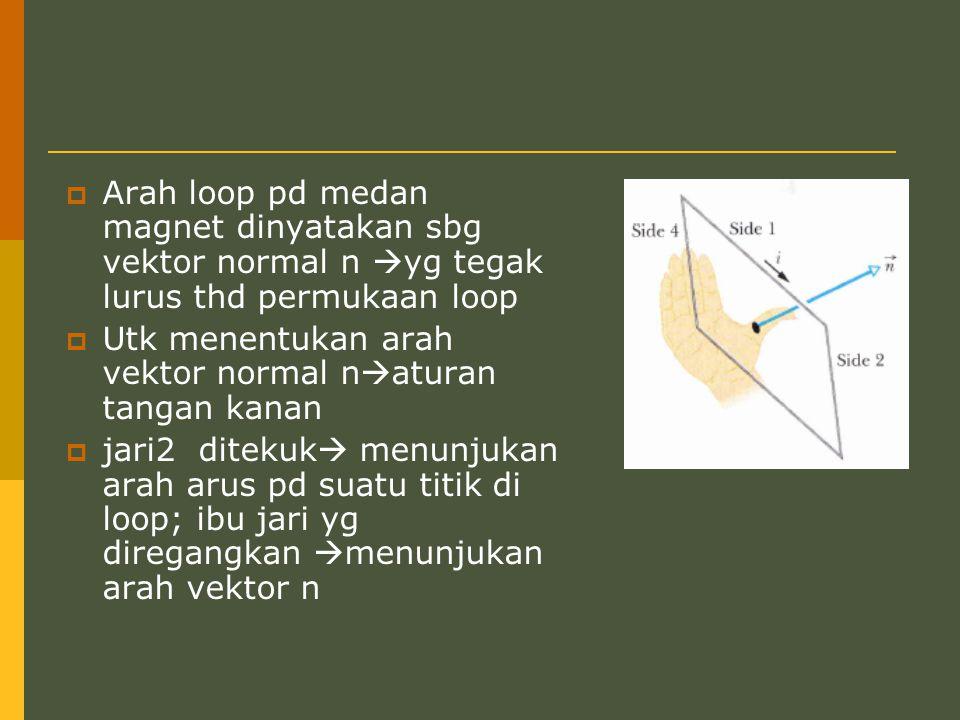 Arah loop pd medan magnet dinyatakan sbg vektor normal n yg tegak lurus thd permukaan loop