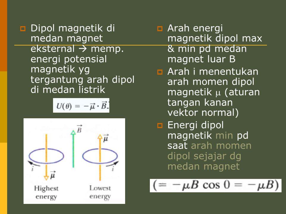 Dipol magnetik di medan magnet eksternal  memp