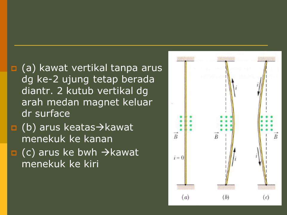 (a) kawat vertikal tanpa arus dg ke-2 ujung tetap berada diantr