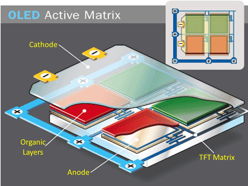 Cathode Organic Layers TFT Matrix Anode