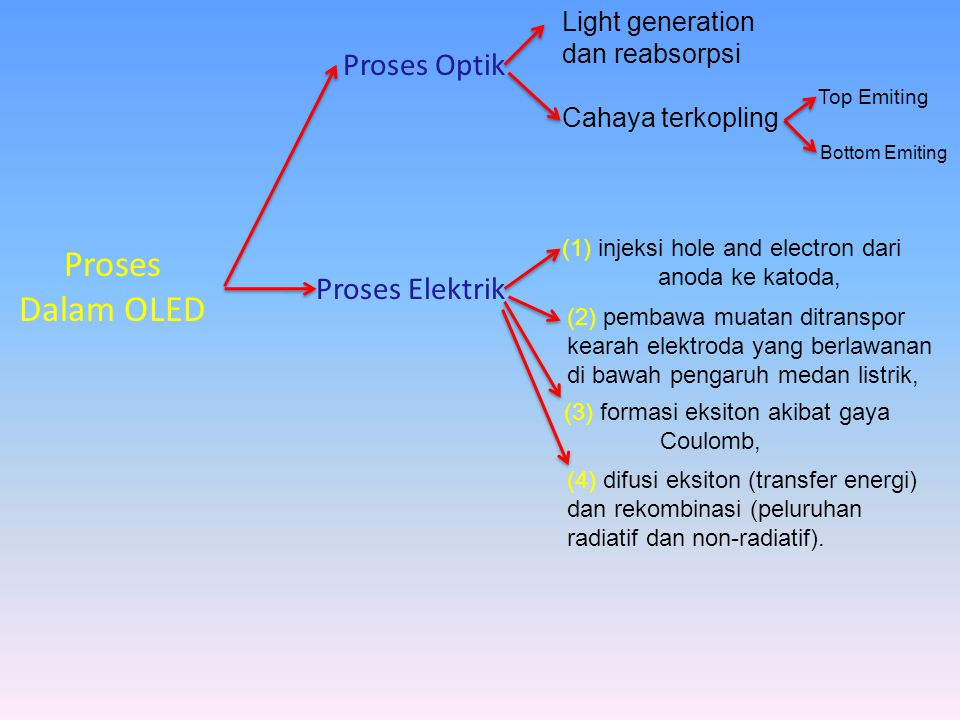 Proses Dalam OLED Proses Optik Proses Elektrik Light generation
