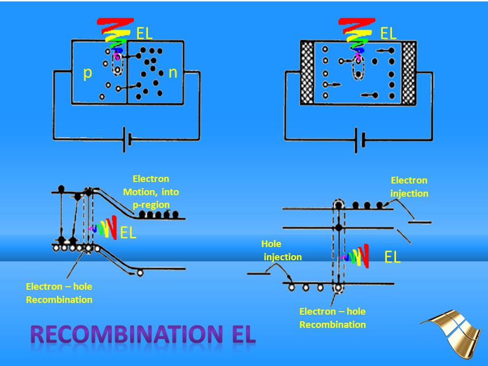 Recombination EL EL EL p n EL EL Electron injection