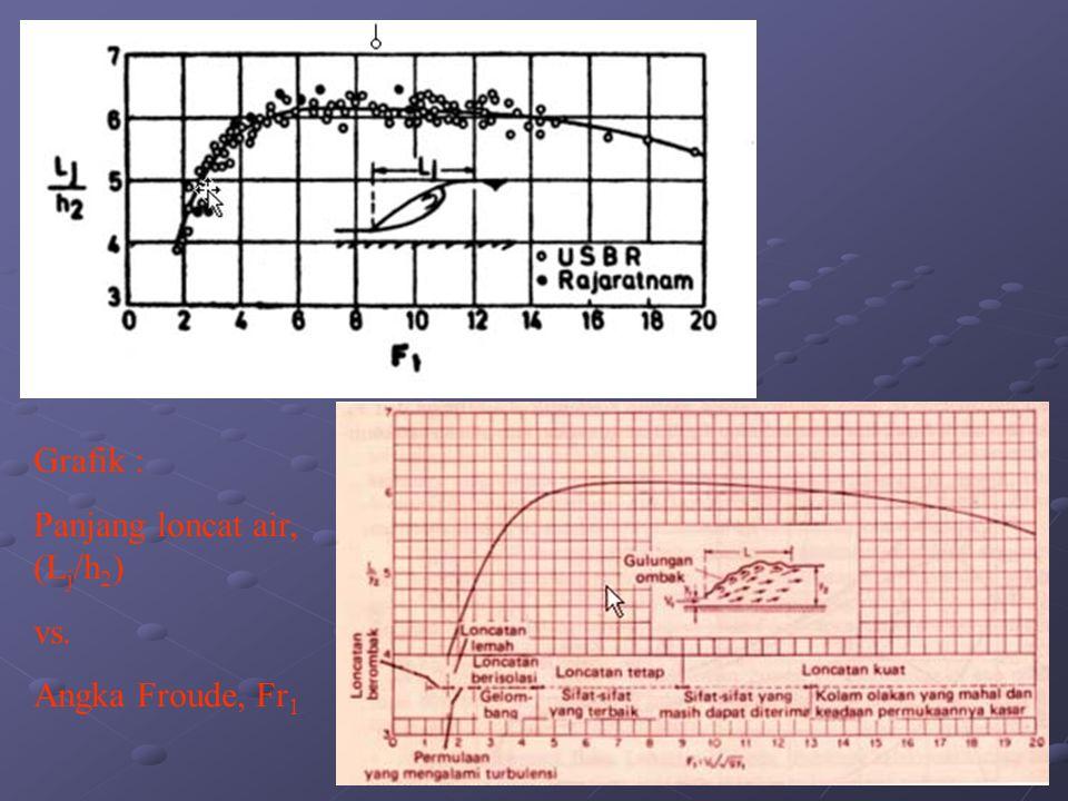 Grafik : Panjang loncat air, (Lj/h2) vs. Angka Froude, Fr1