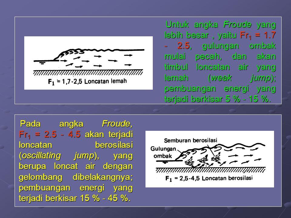 Untuk angka Froude yang lebih besar , yaitu Fr1 = 1. 7 - 2