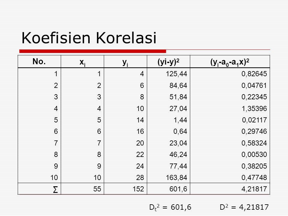 Koefisien Korelasi No. xi yi (yi-y)2 (yi-a0-a1x)2 1 4 125,44 0,82645 2