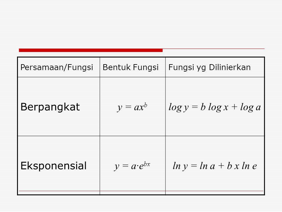 Berpangkat y = axb log y = b log x + log a Eksponensial y = a·ebx