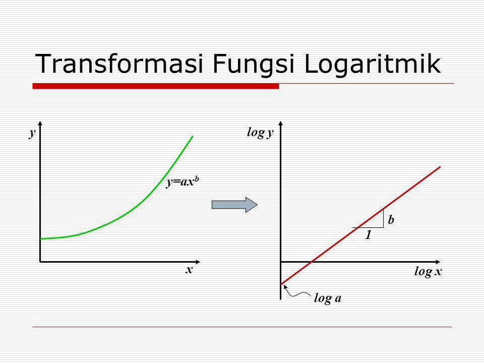 Transformasi Fungsi Logaritmik