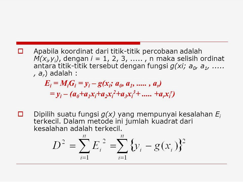= yi – (a0+a1xi+a2xi2+a3xi3+ ..... +arxir)