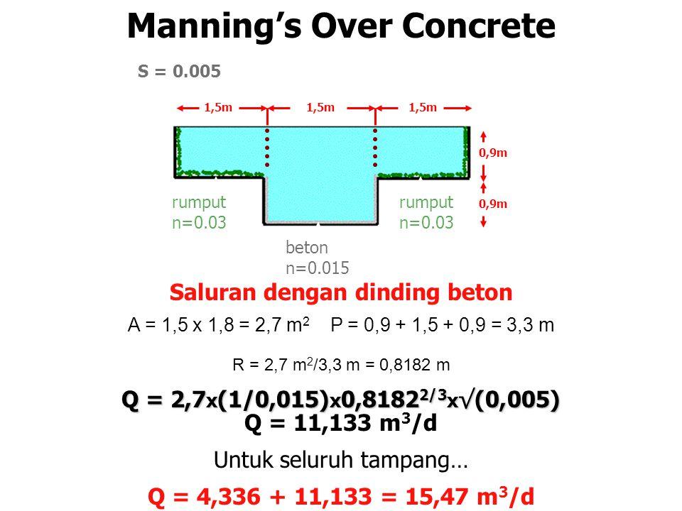 Manning's Over Concrete Saluran dengan dinding beton