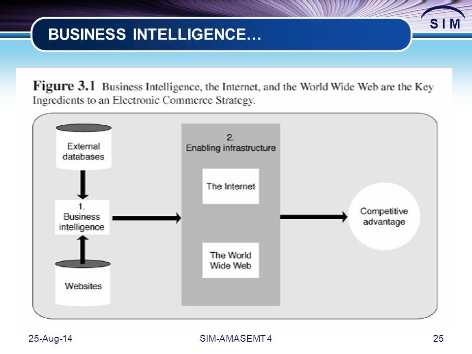 BUSINESS INTELLIGENCE…