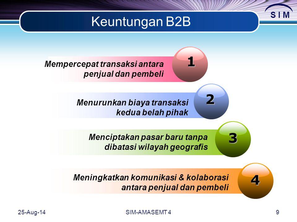 Keuntungan B2B 1. Mempercepat transaksi antara penjual dan pembeli. 2. Menurunkan biaya transaksi kedua belah pihak.