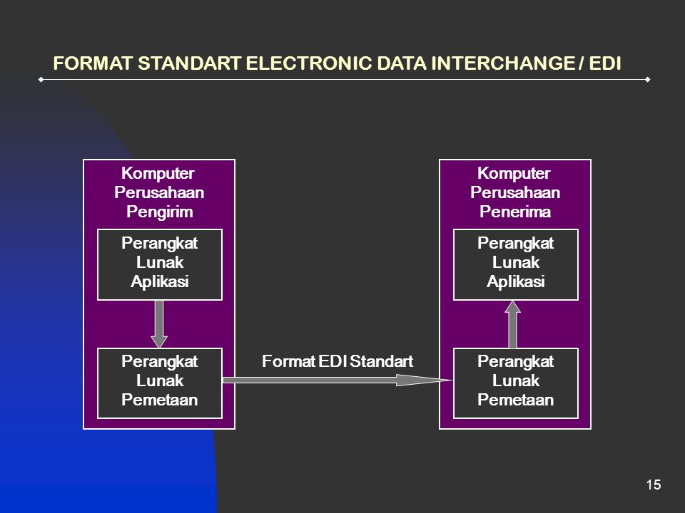 FORMAT STANDART ELECTRONIC DATA INTERCHANGE / EDI
