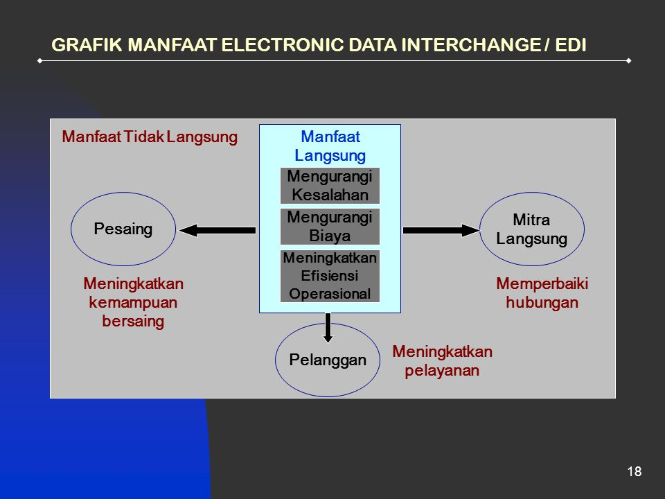 GRAFIK MANFAAT ELECTRONIC DATA INTERCHANGE / EDI