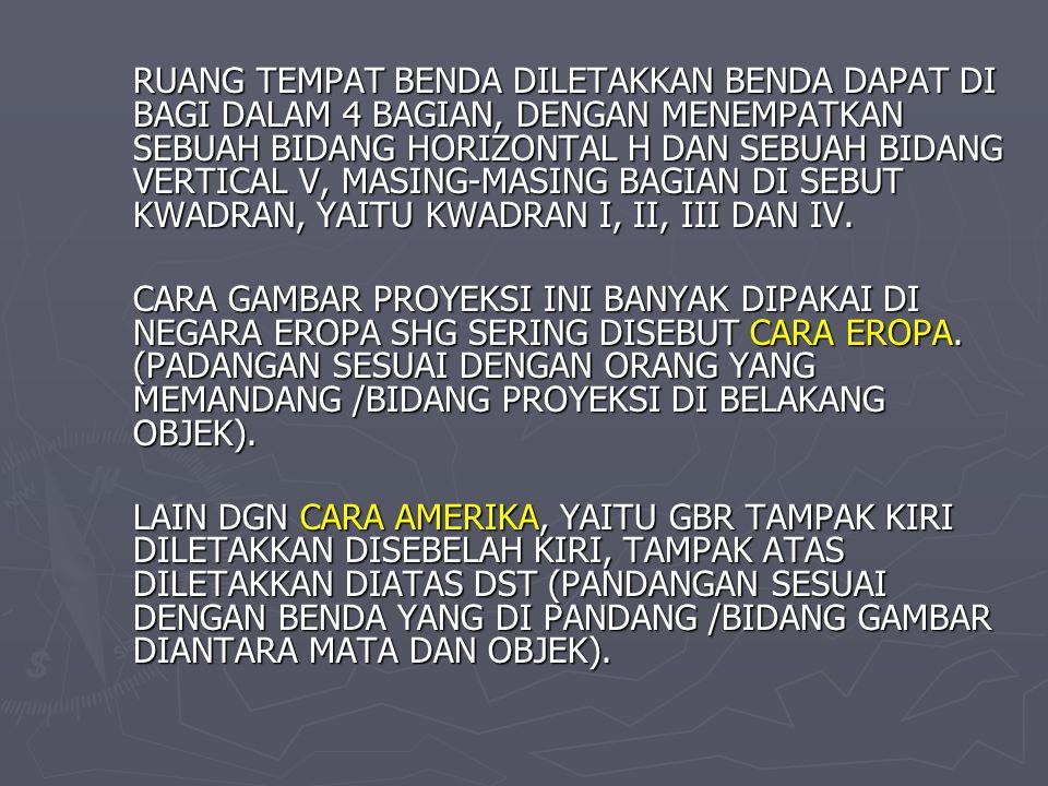 RUANG TEMPAT BENDA DILETAKKAN BENDA DAPAT DI BAGI DALAM 4 BAGIAN, DENGAN MENEMPATKAN SEBUAH BIDANG HORIZONTAL H DAN SEBUAH BIDANG VERTICAL V, MASING-MASING BAGIAN DI SEBUT KWADRAN, YAITU KWADRAN I, II, III DAN IV.