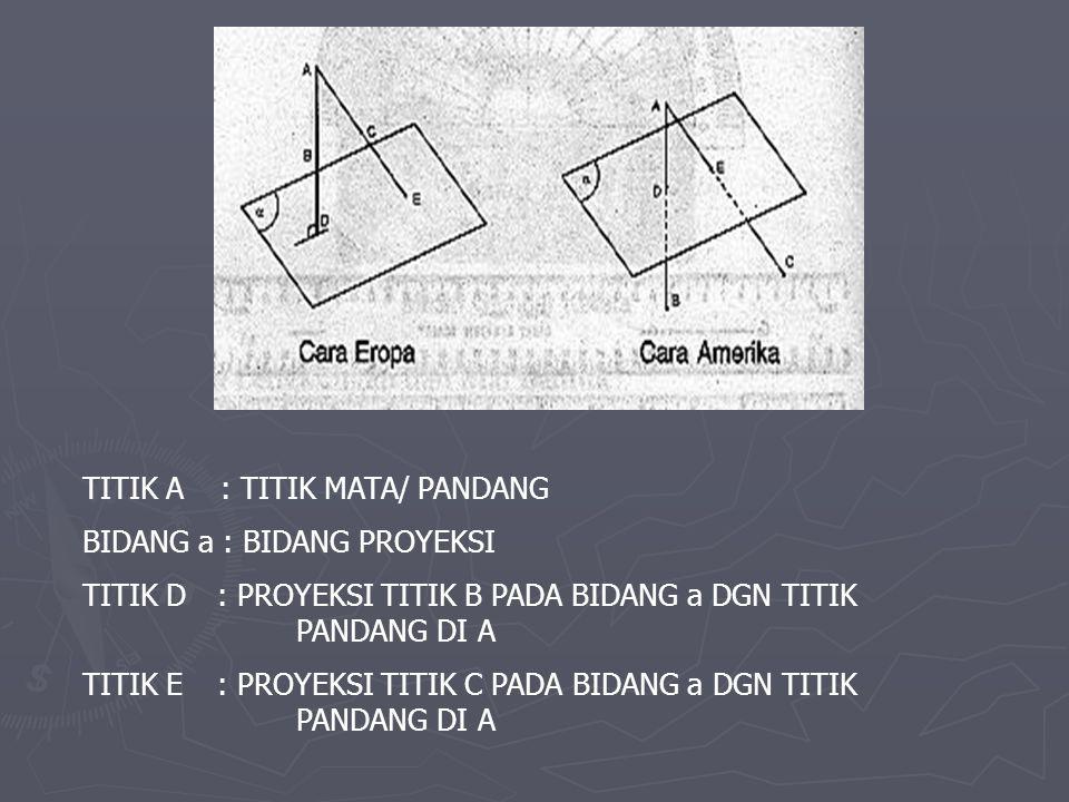 TITIK A : TITIK MATA/ PANDANG