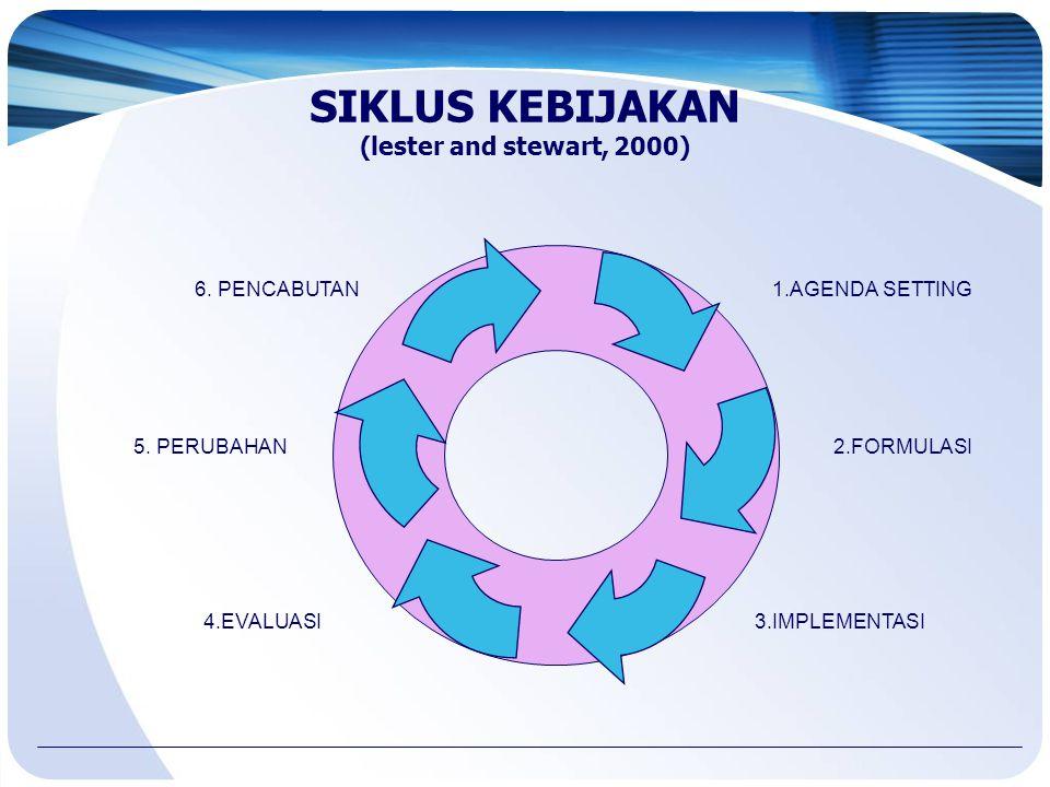 SIKLUS KEBIJAKAN (lester and stewart, 2000)