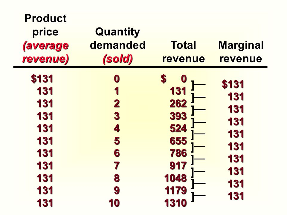 Product price (average revenue) Quantity demanded (sold) Total revenue