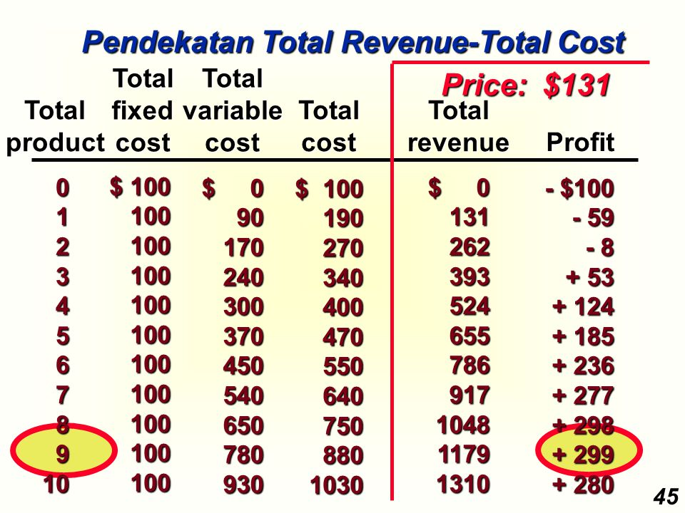 Pendekatan Total Revenue-Total Cost Price: $131
