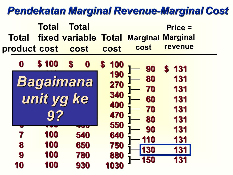 Bagaimana unit yg ke 9 Pendekatan Marginal Revenue-Marginal Cost
