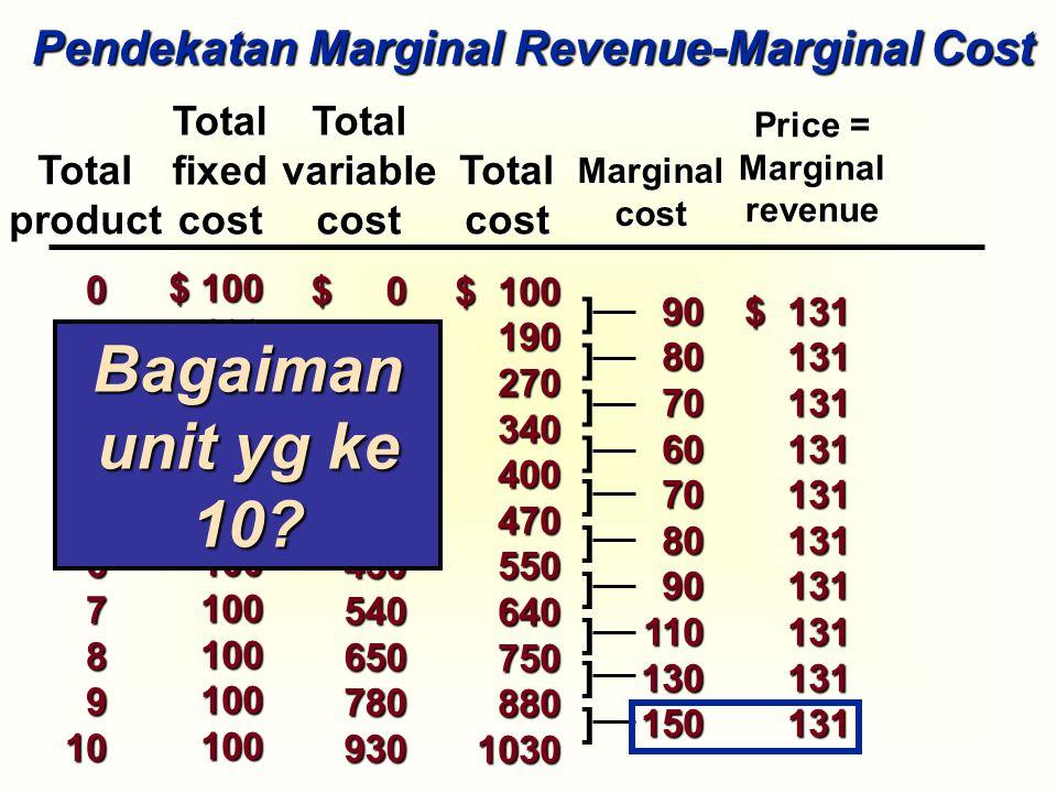Bagaiman unit yg ke 10 Pendekatan Marginal Revenue-Marginal Cost