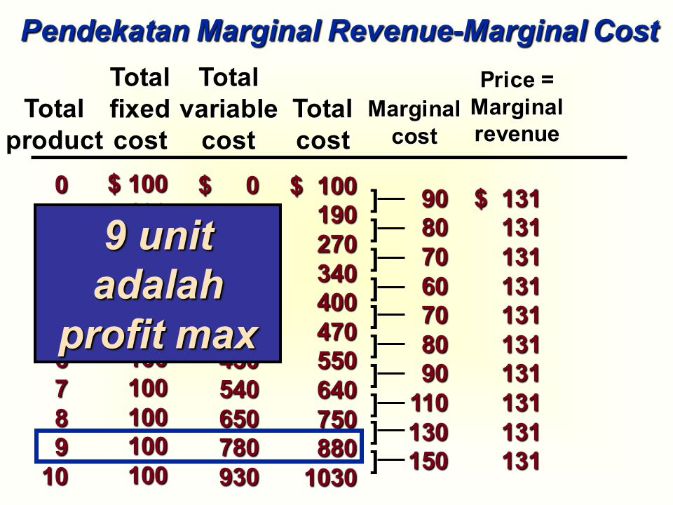 9 unit adalah profit max Pendekatan Marginal Revenue-Marginal Cost